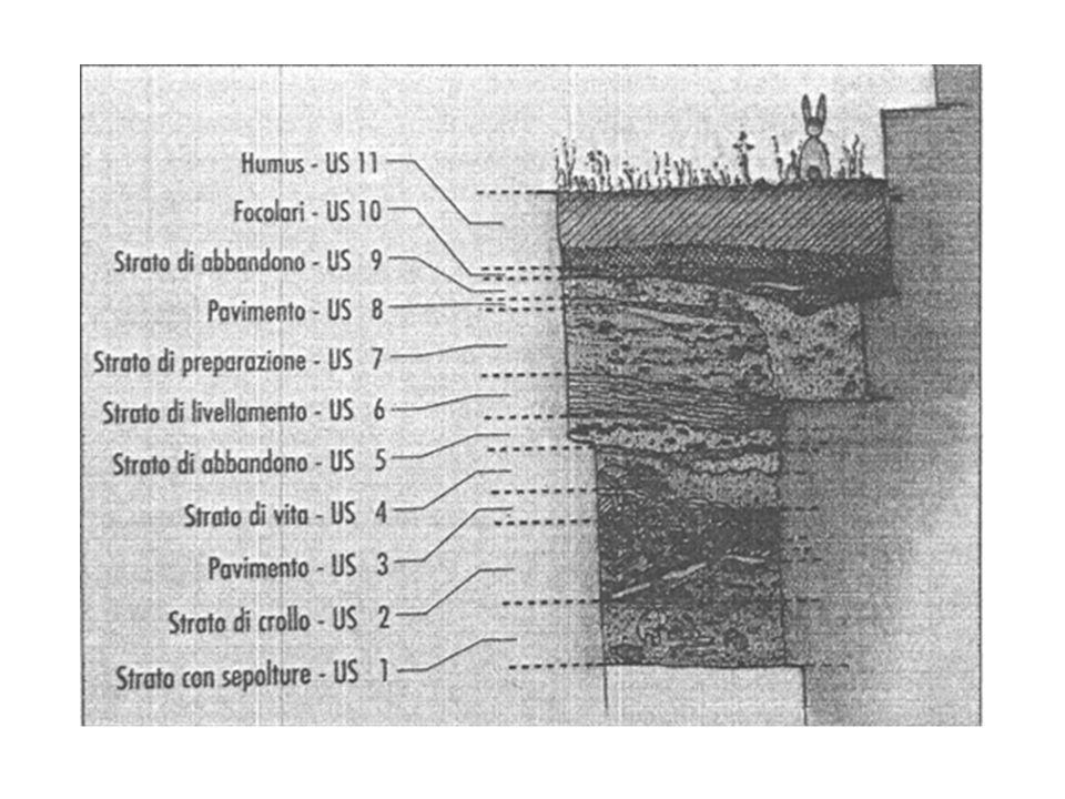 La stratificazione in archeologia In archeologia, la stratificazione è un concetto principale e di base: indica la disposizione di strati omogenei (e per questo facilmente individualizzabili).