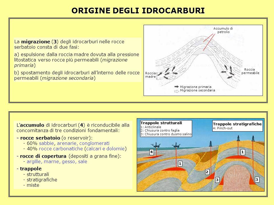 ORIGINE DEGLI IDROCARBURI migrazione 3 La migrazione (3) degli idrocarburi nelle rocce serbatoio consta di due fasi: a) espulsione dalla roccia madre