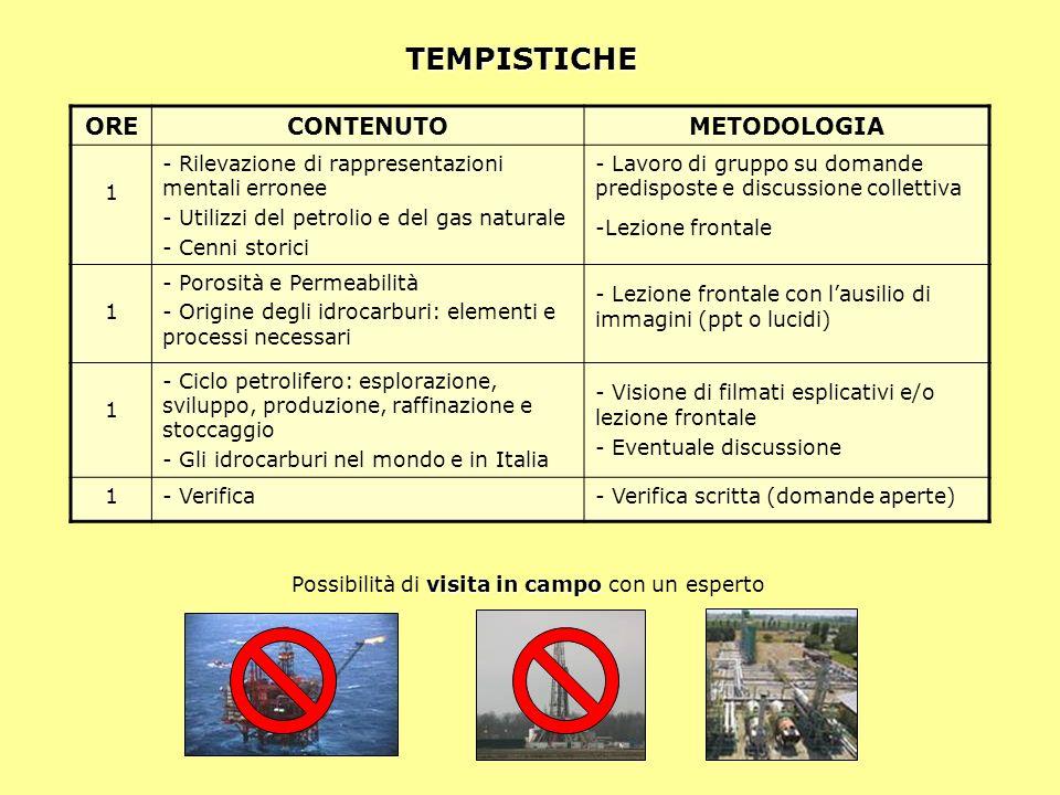 ORECONTENUTOMETODOLOGIA 1 - Rilevazione di rappresentazioni mentali erronee - Utilizzi del petrolio e del gas naturale - Cenni storici - Lavoro di gru