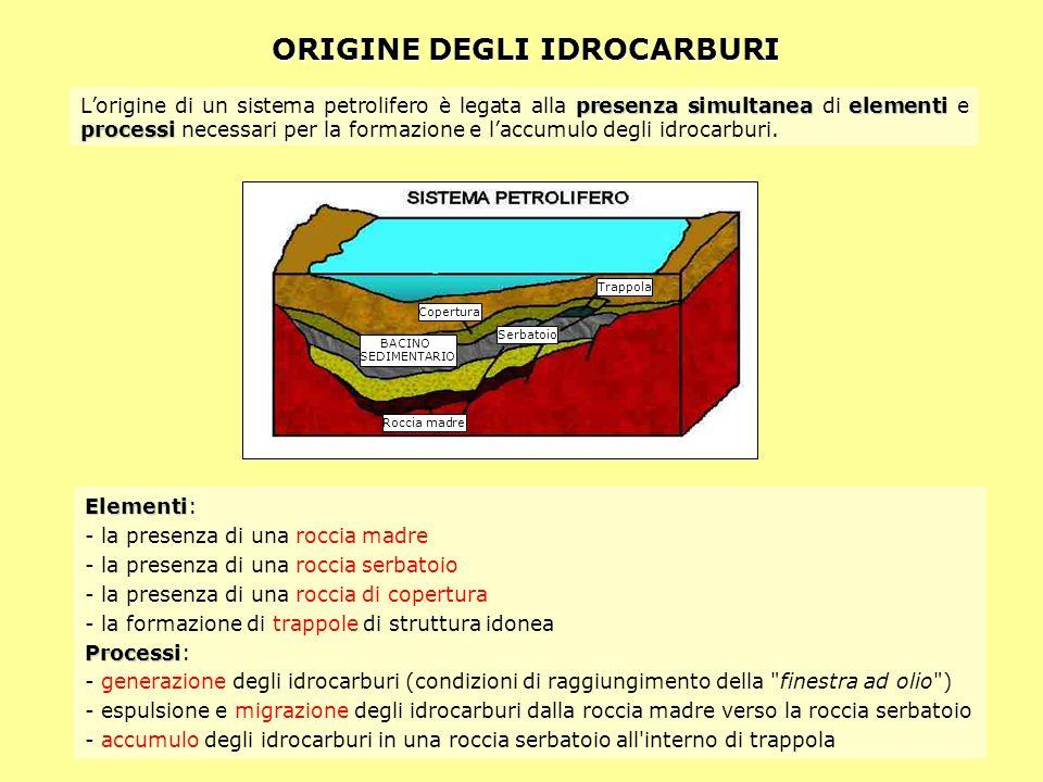 ORIGINE DEGLI IDROCARBURI presenza simultaneaelementi processi Lorigine di un sistema petrolifero è legata alla presenza simultanea di elementi e proc