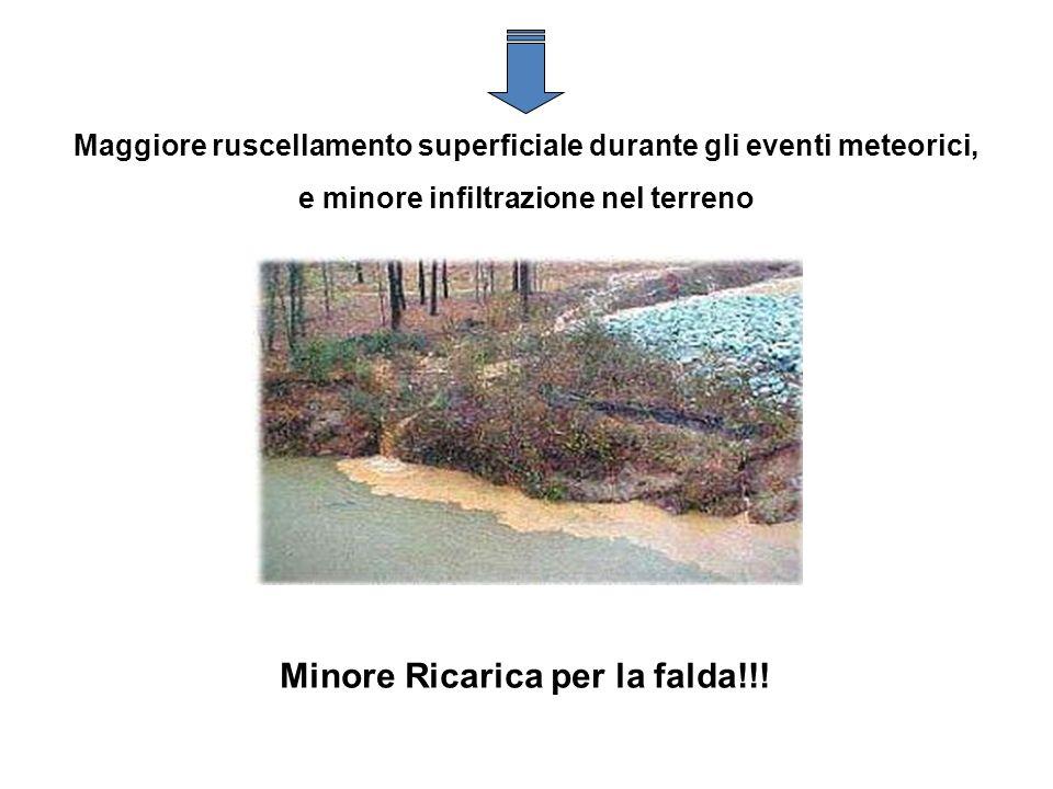 Maggiore ruscellamento superficiale durante gli eventi meteorici, e minore infiltrazione nel terreno Minore Ricarica per la falda!!!