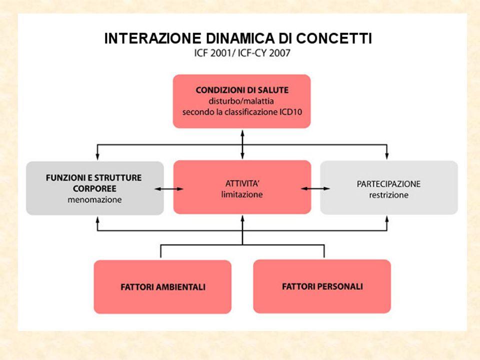 Struttura dellICF e ICF-CY Le informazioni fornite dallICF non sono una diagnosi, ma la descrizione delle situazioni che riguardano il funzionamento umano e le sue restrizioni (disabilità).
