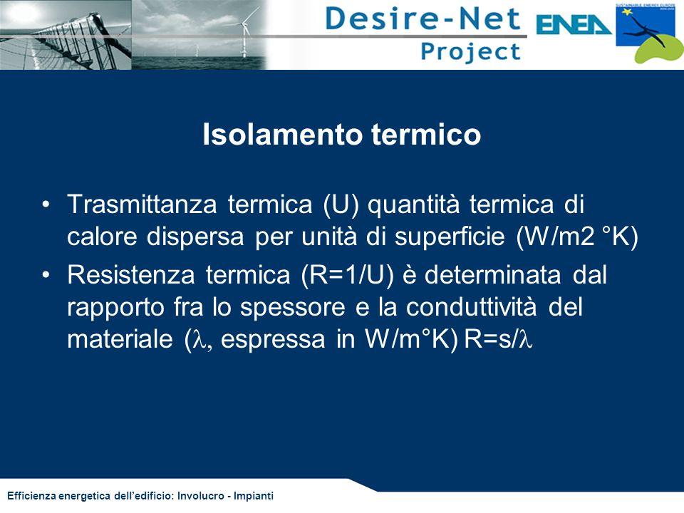 Efficienza energetica delledificio: Involucro - Impianti Isolamento termico Trasmittanza termica (U) quantità termica di calore dispersa per unità di