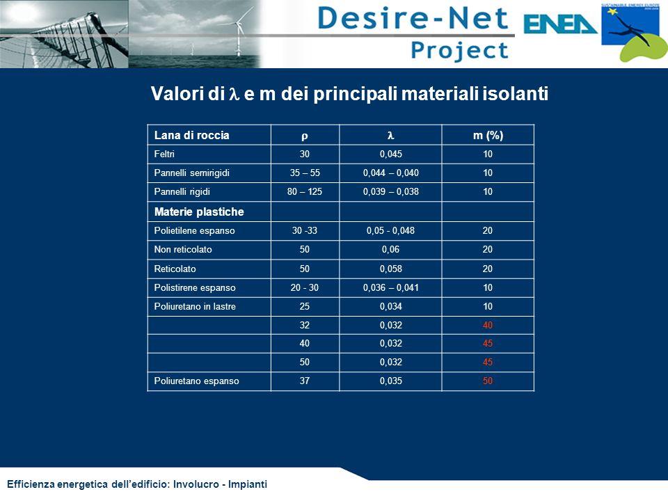 Efficienza energetica delledificio: Involucro - Impianti Valori di e m dei principali materiali isolanti Lana di roccia m (%) Feltri300,04510 Pannelli