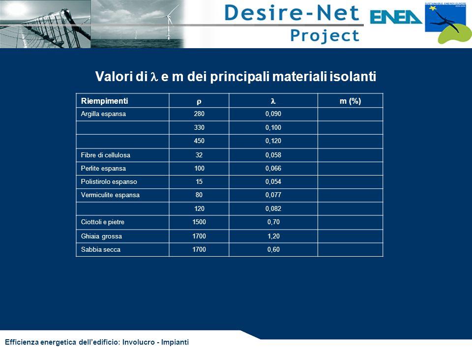 Efficienza energetica delledificio: Involucro - Impianti Valori di e m dei principali materiali isolanti Riempimenti m (%) Argilla espansa2800,090 330