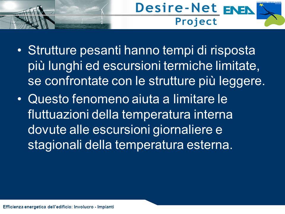 Efficienza energetica delledificio: Involucro - Impianti Strutture pesanti hanno tempi di risposta più lunghi ed escursioni termiche limitate, se conf