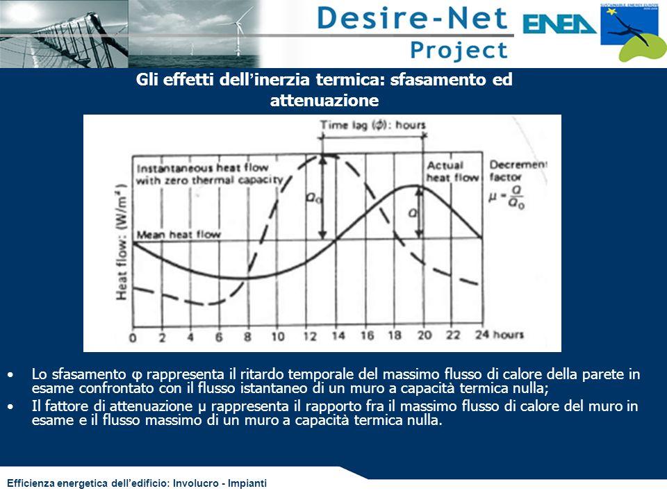 Efficienza energetica delledificio: Involucro - Impianti Lo sfasamento φ rappresenta il ritardo temporale del massimo flusso di calore della parete in