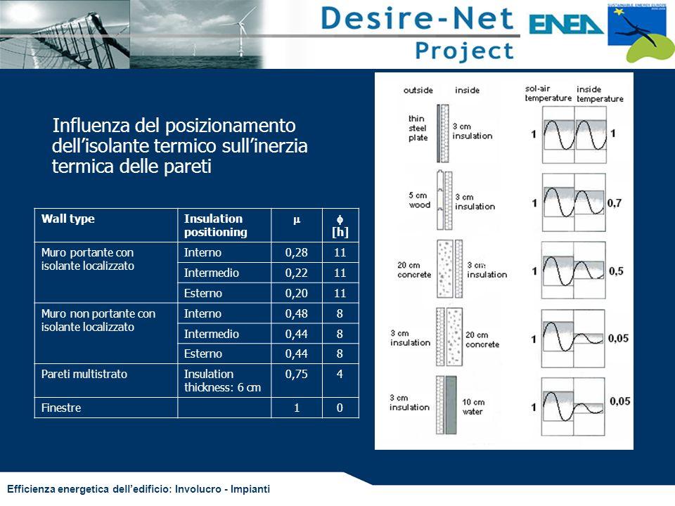 Efficienza energetica delledificio: Involucro - Impianti Influenza del posizionamento dellisolante termico sullinerzia termica delle pareti Wall typeI