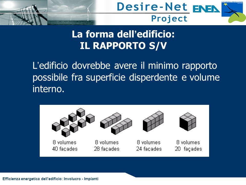 Efficienza energetica delledificio: Involucro - Impianti La forma dell edificio: IL RAPPORTO S/V L edificio dovrebbe avere il minimo rapporto possibil
