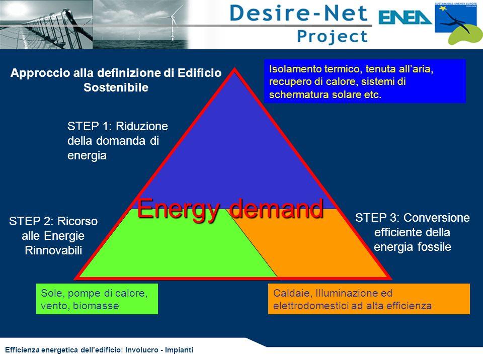 Efficienza energetica delledificio: Involucro - Impianti Approccio alla definizione di Edificio Sostenibile STEP 1: Riduzione della domanda di energia