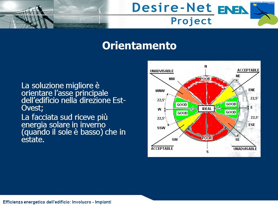 Efficienza energetica delledificio: Involucro - Impianti Orientamento La soluzione migliore è orientare lasse principale delledificio nella direzione