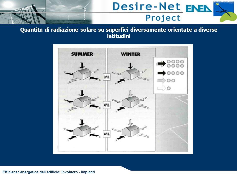 Efficienza energetica delledificio: Involucro - Impianti Quantit à di radiazione solare su superfici diversamente orientate a diverse latitudini