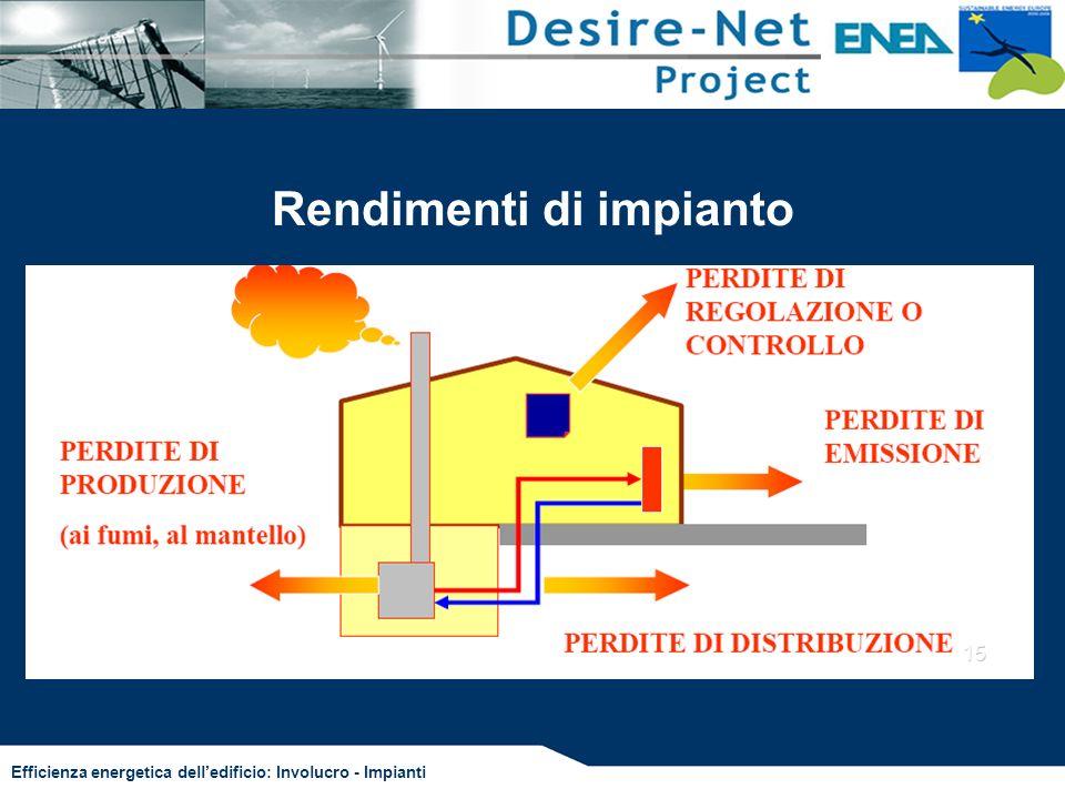 Efficienza energetica delledificio: Involucro - Impianti Rendimenti di impianto