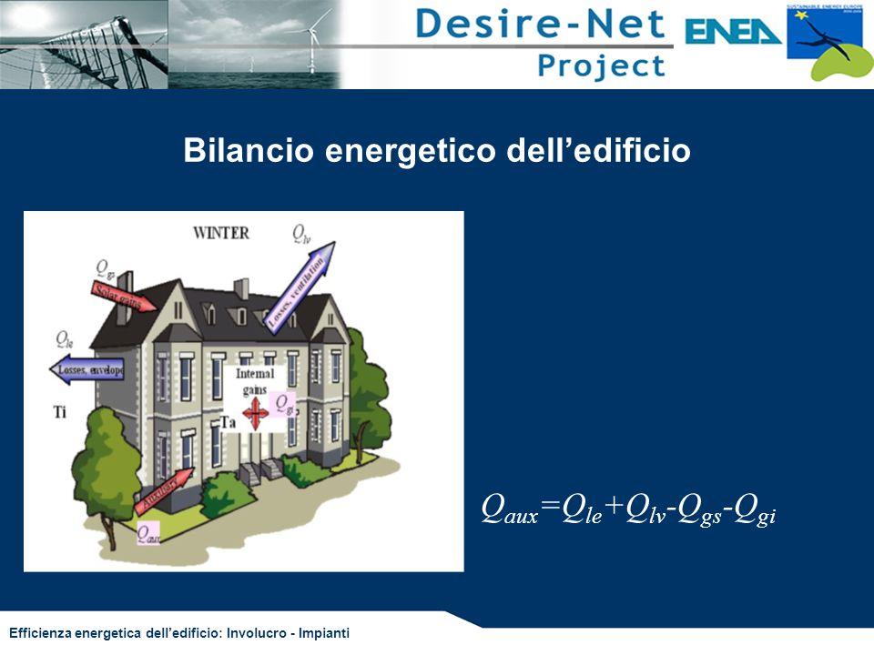 Efficienza energetica delledificio: Involucro - Impianti Φ e μ in funzione della massa e della conducibilità