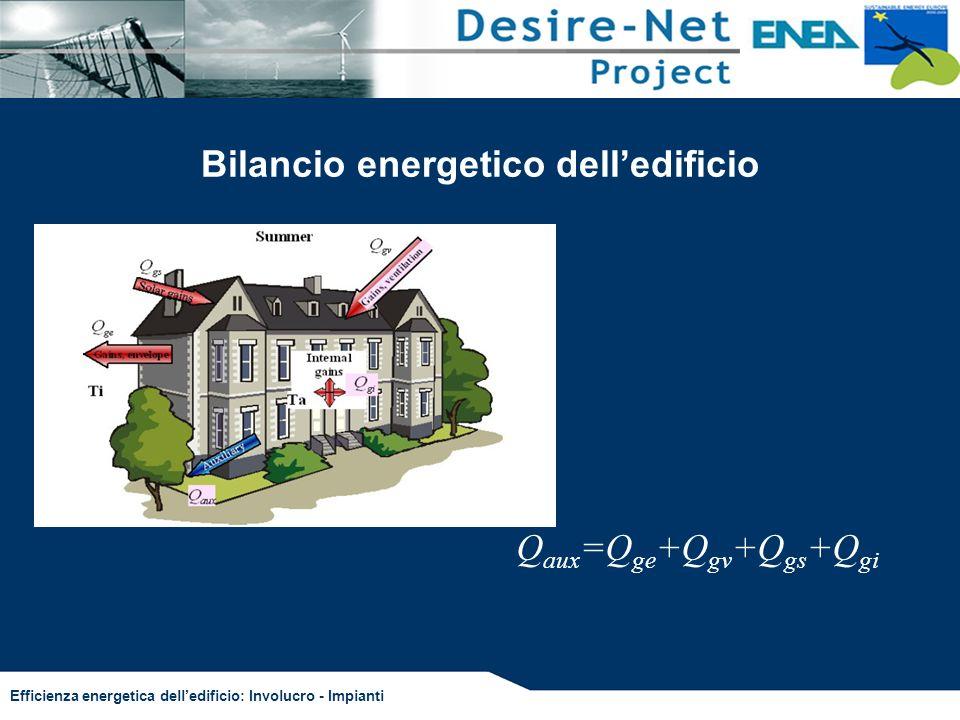 Efficienza energetica delledificio: Involucro - Impianti Bilancio energetico delledificio Q aux =Q ge +Q gv +Q gs +Q gi
