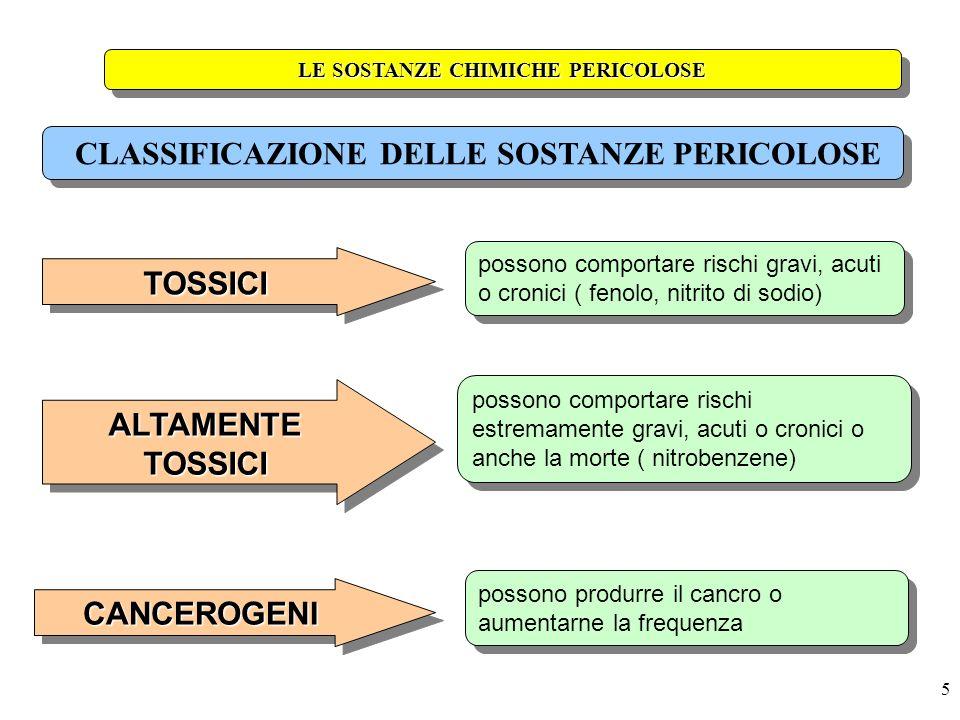 5 possono comportare rischi gravi, acuti o cronici ( fenolo, nitrito di sodio) LE SOSTANZE CHIMICHE PERICOLOSE TOSSICITOSSICI possono comportare risch