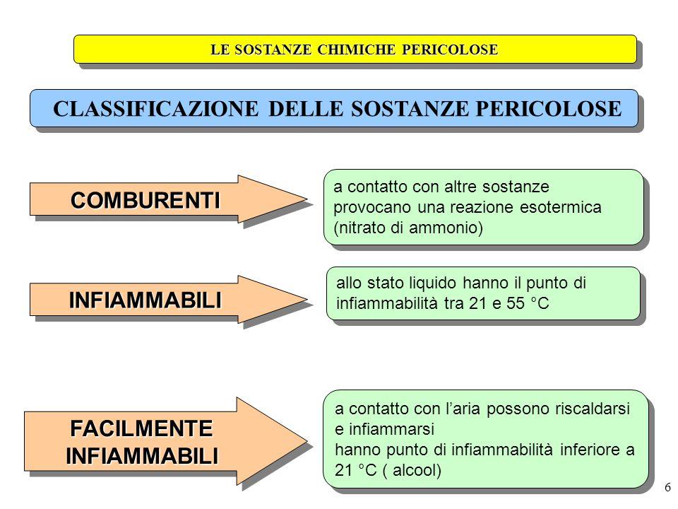 6 a contatto con altre sostanze provocano una reazione esotermica (nitrato di ammonio) LE SOSTANZE CHIMICHE PERICOLOSE COMBURENTICOMBURENTI allo stato
