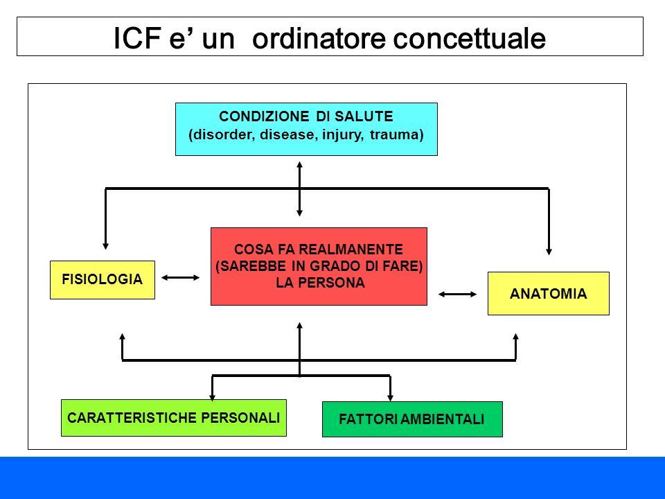 ICF e un ordinatore concettuale FISIOLOGIA FATTORI AMBIENTALI CARATTERISTICHE PERSONALI ANATOMIA COSA FA REALMANENTE (SAREBBE IN GRADO DI FARE) LA PER