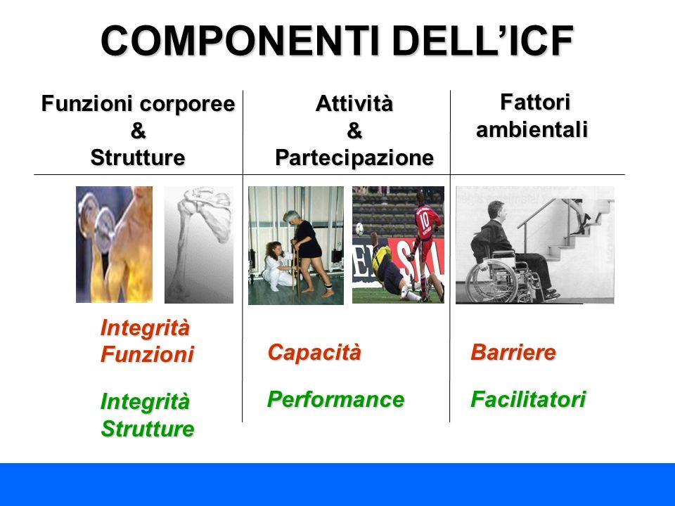 COMPONENTI DELLICF Funzioni corporee &StruttureAttività & Partecipazione Fattori ambientali Fattori ambientali BarriereFacilitatori Integrità Funzioni
