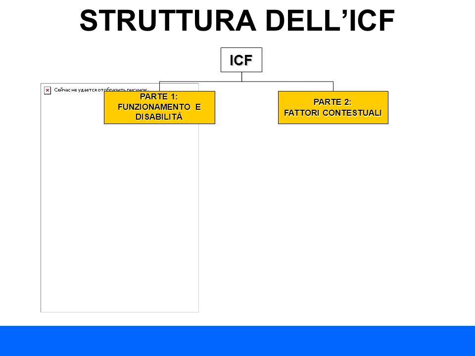 STRUTTURA DELLICFICF PARTE 1: FUNZIONAMENTO E DISABILITÀ PARTE 2: FATTORI CONTESTUALI