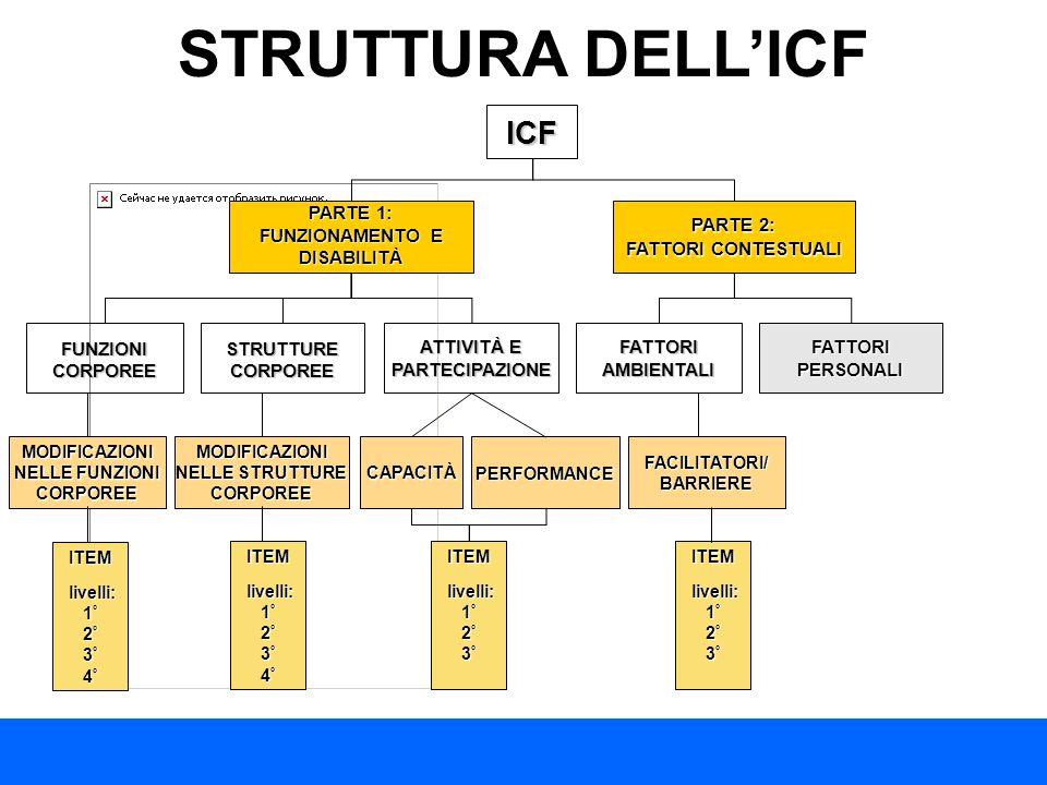 ICF PARTE 1: FUNZIONAMENTO E DISABILITÀ PARTE 2: FATTORI CONTESTUALI FUNZIONICORPOREE ATTIVITÀ E PARTECIPAZIONE FATTORIAMBIENTALI FATTORI PERSONALI ST
