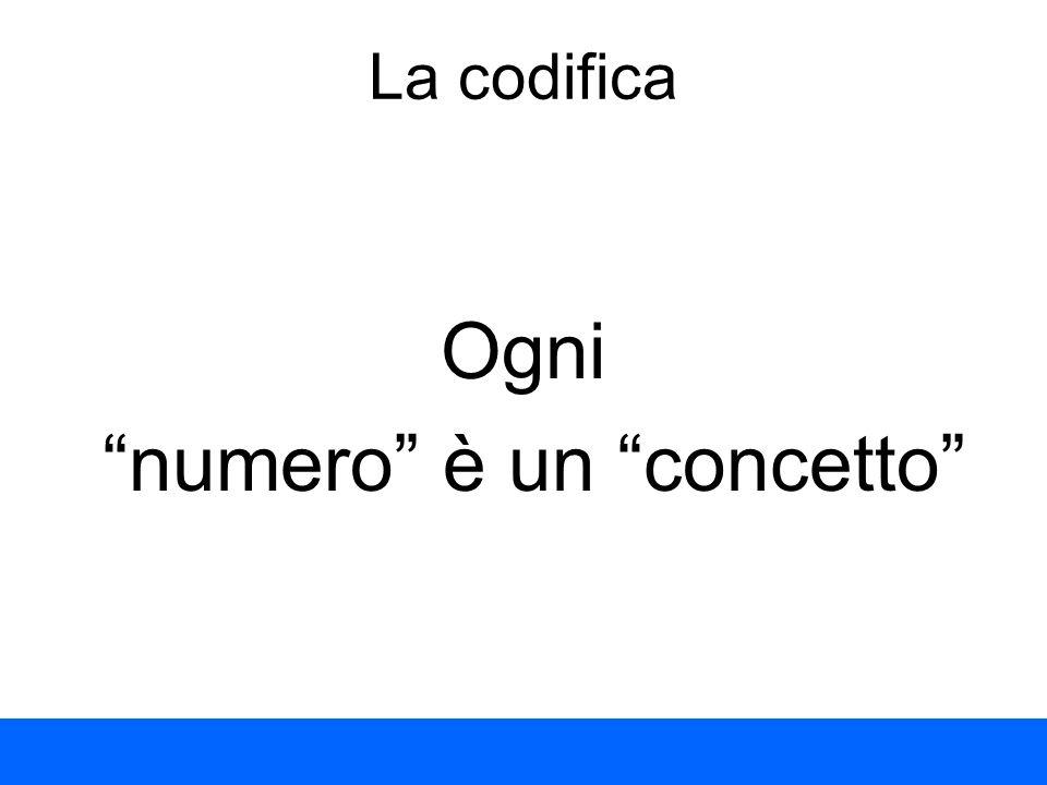 La codifica Ogni numero è un concetto