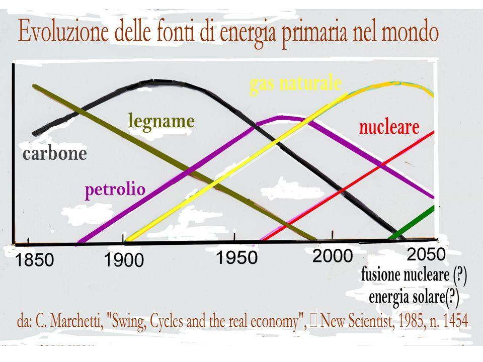 6 Luomo e lenergia Il fuoco (500 mila anni) agricoltura e domesticazione (7-8 mila anni) uso di macchine (convertitori artificiali) uso di combustibili fossili (carbone, petrolio, gas naturale: energia accumulata nel tempo)