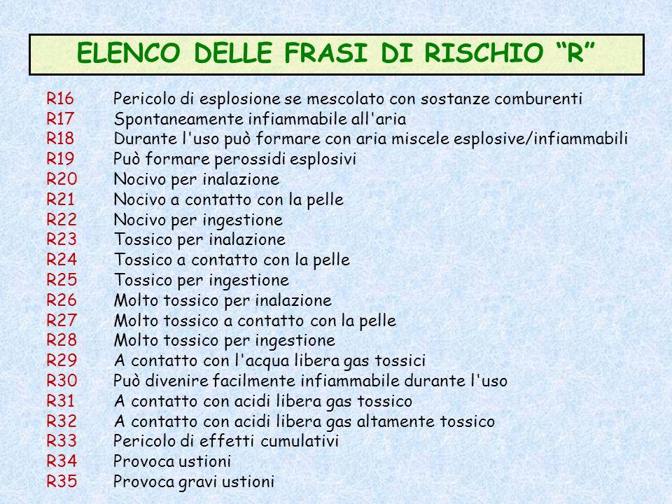ELENCO DELLE FRASI DI RISCHIO R Ai sensi del DLgs 285/98 vengono definite delle Frasi di Rischio R riferite a sostanze e preparati. Queste frasi devon