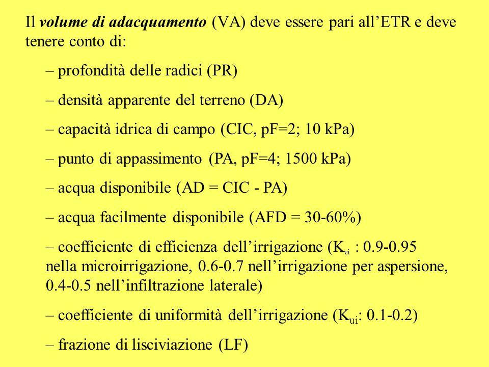 VA (teorico) = PR x DA x AD x AFD x 10 4 Il volume di adacquamento effettivo (VA eff ) tiene conto delle perdite: Va eff = VA x (1/K ei ) x (1 + K ui ) x (1 + LF) Bilancio idrico: D (deficit idrico, in mm) = (ETR - P), ove P (mm) = pioggia