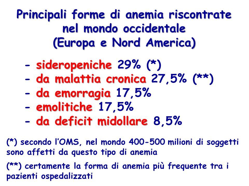Principali forme di anemia riscontrate nel mondo occidentale (Europa e Nord America) sideropeniche - sideropeniche 29% (*) da malattia cronica - da malattia cronica 27,5% (**) da emorragia - da emorragia 17,5% emolitiche - emolitiche 17,5% da deficit midollare - da deficit midollare 8,5% (*) secondo lOMS, nel mondo 400-500 milioni di soggetti sono affetti da questo tipo di anemia (**) certamente la forma di anemia più frequente tra i pazienti ospedalizzati
