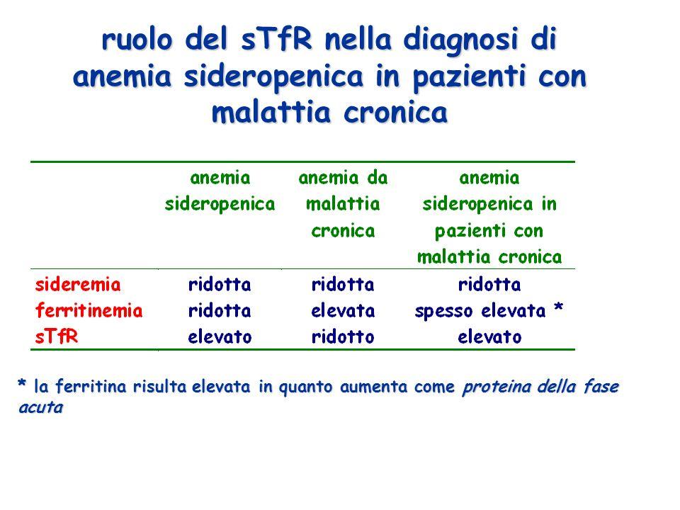 ruolo del sTfR nella diagnosi di anemia sideropenica in pazienti con malattia cronica * la ferritina risulta elevata in quanto aumenta come proteina della fase acuta
