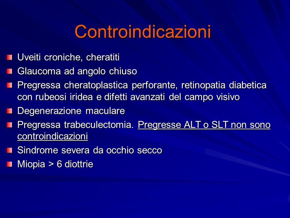 Controindicazioni Uveiti croniche, cheratiti Glaucoma ad angolo chiuso Pregressa cheratoplastica perforante, retinopatia diabetica con rubeosi iridea