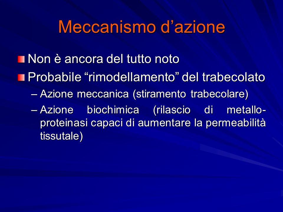 Meccanismo dazione Non è ancora del tutto noto Probabile rimodellamento del trabecolato –Azione meccanica (stiramento trabecolare) –Azione biochimica (rilascio di metallo- proteinasi capaci di aumentare la permeabilità tissutale)