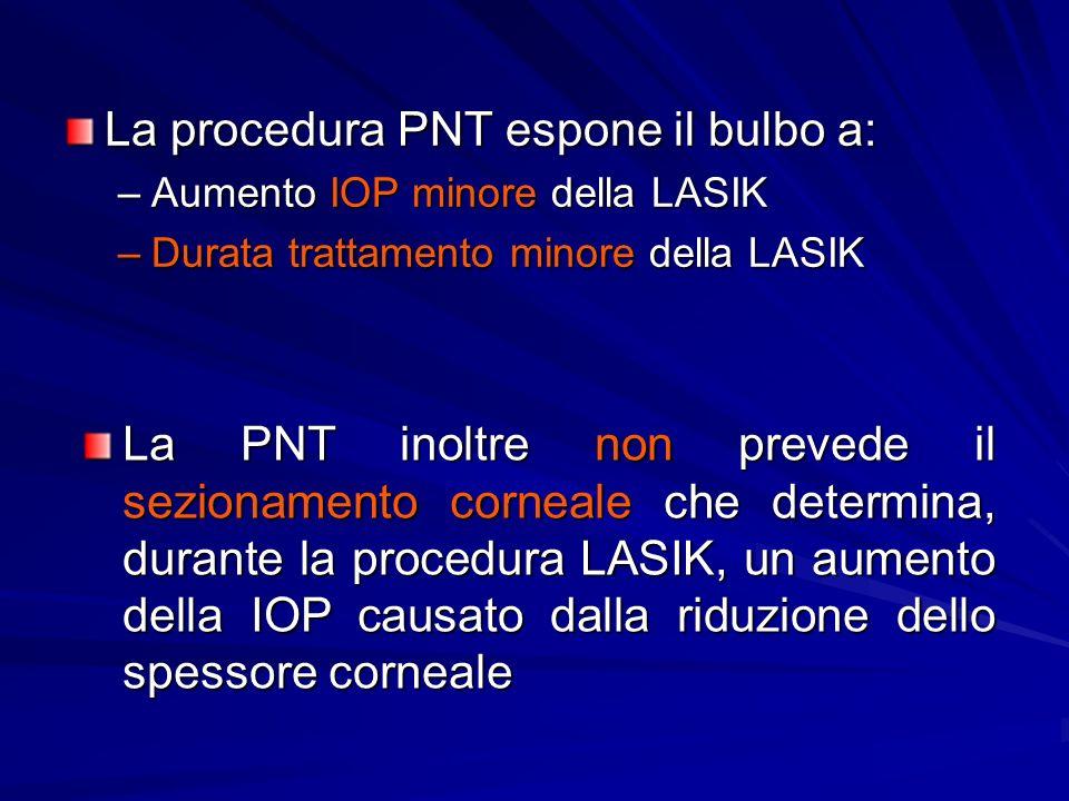 La procedura PNT espone il bulbo a: –Aumento IOP minore della LASIK –Durata trattamento minore della LASIK La PNT inoltre non prevede il sezionamento corneale che determina, durante la procedura LASIK, un aumento della IOP causato dalla riduzione dello spessore corneale