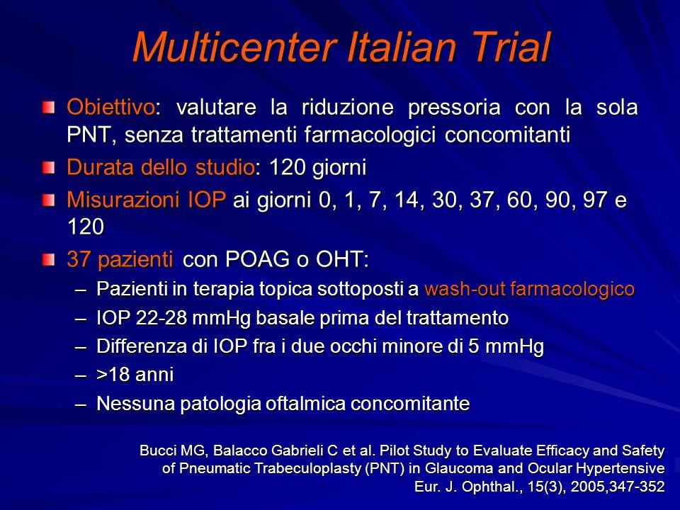 Multicenter Italian Trial Obiettivo: valutare la riduzione pressoria con la sola PNT, senza trattamenti farmacologici concomitanti Durata dello studio: 120 giorni Misurazioni IOP ai giorni 0, 1, 7, 14, 30, 37, 60, 90, 97 e 120 37 pazienti con POAG o OHT: –Pazienti in terapia topica sottoposti a wash-out farmacologico –IOP 22-28 mmHg basale prima del trattamento –Differenza di IOP fra i due occhi minore di 5 mmHg –>18 anni –Nessuna patologia oftalmica concomitante Bucci MG, Balacco Gabrieli C et al.