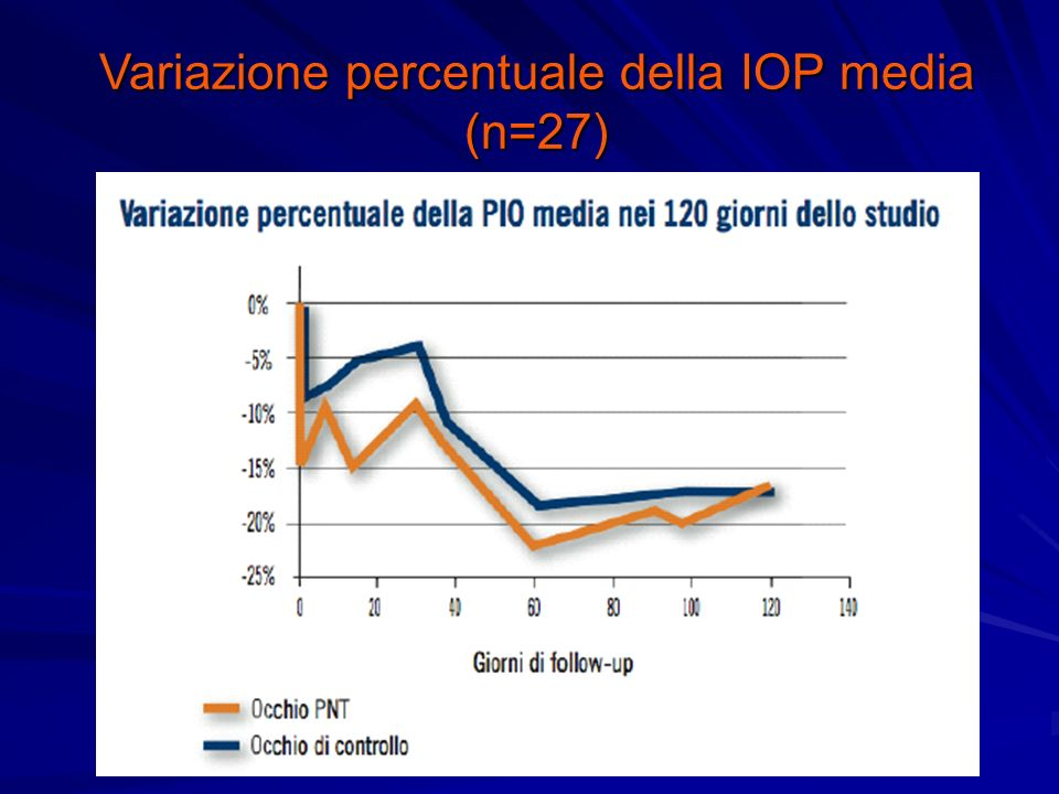 Variazione percentuale della IOP media (n=27)