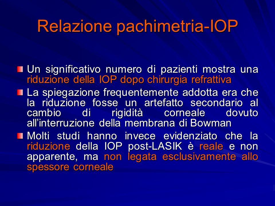 Relazione pachimetria-IOP Un significativo numero di pazienti mostra una riduzione della IOP dopo chirurgia refrattiva La spiegazione frequentemente addotta era che la riduzione fosse un artefatto secondario al cambio di rigidità corneale dovuto allinterruzione della membrana di Bowman Molti studi hanno invece evidenziato che la riduzione della IOP post-LASIK è reale e non apparente, ma non legata esclusivamente allo spessore corneale