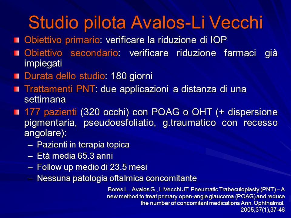 Studio pilota Avalos-Li Vecchi Obiettivo primario: verificare la riduzione di IOP Obiettivo secondario: verificare riduzione farmaci già impiegati Dur