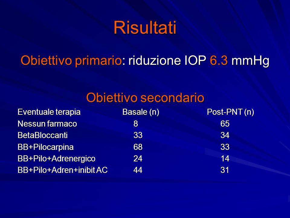Risultati Obiettivo primario: riduzione IOP 6.3 mmHg Obiettivo secondario Eventuale terapia Basale (n) Post-PNT (n) Nessun farmaco865 BetaBloccanti3334 BB+Pilocarpina6833 BB+Pilo+Adrenergico2414 BB+Pilo+Adren+inibit AC4431