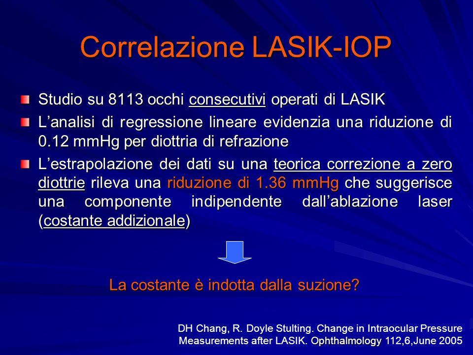 Correlazione LASIK-IOP Studio su 8113 occhi consecutivi operati di LASIK Lanalisi di regressione lineare evidenzia una riduzione di 0.12 mmHg per diottria di refrazione Lestrapolazione dei dati su una teorica correzione a zero diottrie rileva una riduzione di 1.36 mmHg che suggerisce una componente indipendente dallablazione laser (costante addizionale) La costante è indotta dalla suzione.