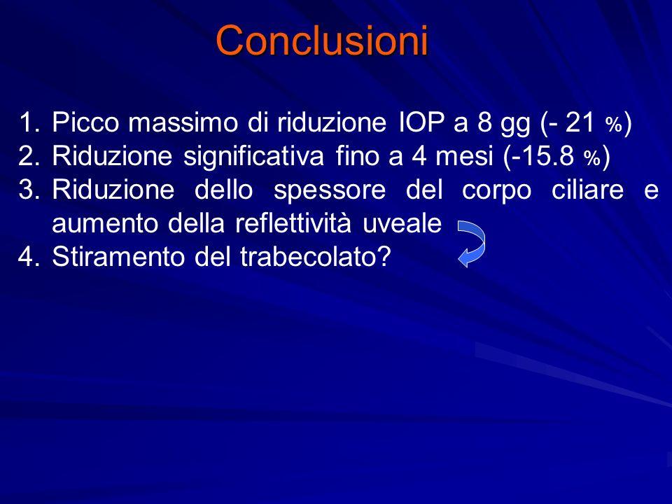 Conclusioni 1.Picco massimo di riduzione IOP a 8 gg (- 21 % ) 2.Riduzione significativa fino a 4 mesi (-15.8 % ) 3.Riduzione dello spessore del corpo ciliare e aumento della reflettività uveale 4.Stiramento del trabecolato?