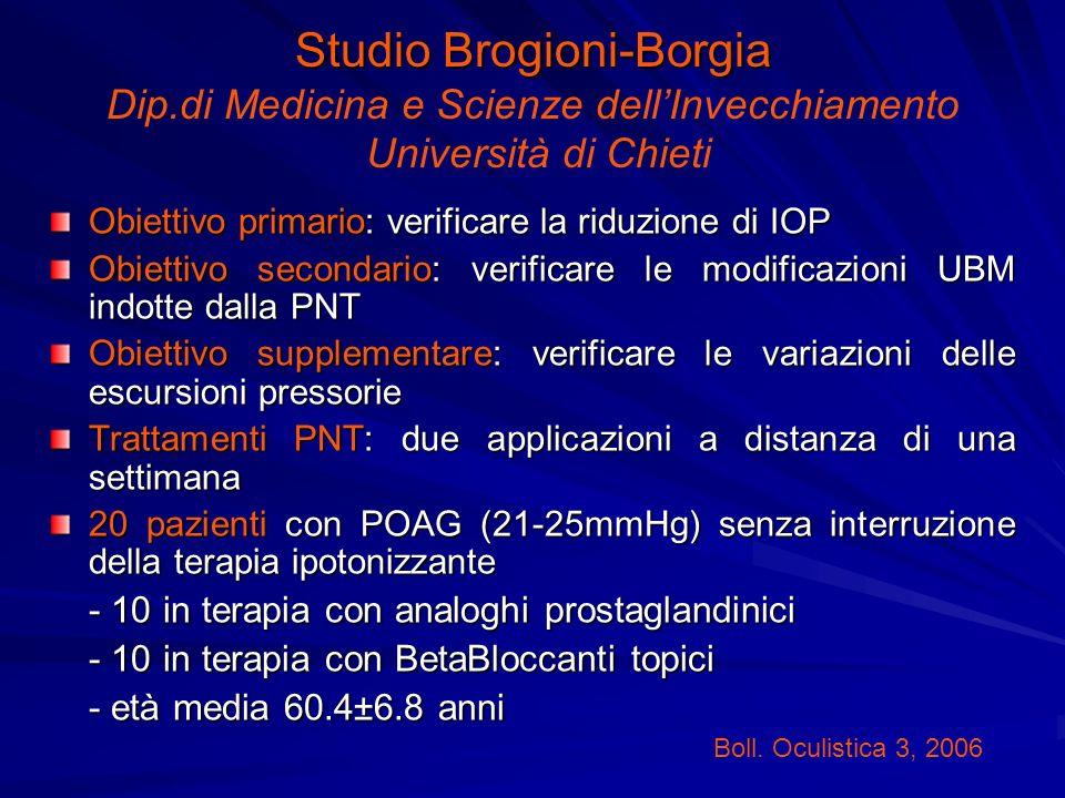 Studio Brogioni-Borgia Studio Brogioni-Borgia Dip.di Medicina e Scienze dellInvecchiamento Università di Chieti Obiettivo primario: verificare la ridu