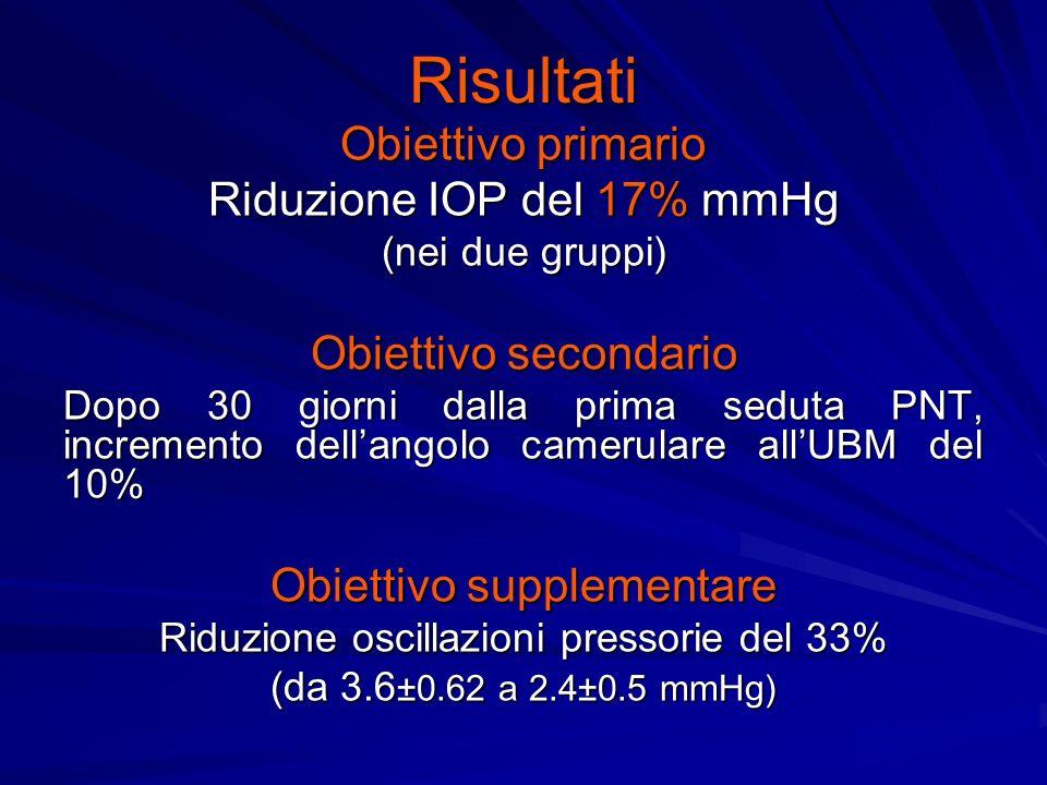 Risultati Obiettivo primario Riduzione IOP del 17% mmHg (nei due gruppi) Obiettivo secondario Dopo 30 giorni dalla prima seduta PNT, incremento dellangolo camerulare allUBM del 10% Obiettivo supplementare Riduzione oscillazioni pressorie del 33% (da 3.6 ±0.62 a 2.4±0.5 mmHg)