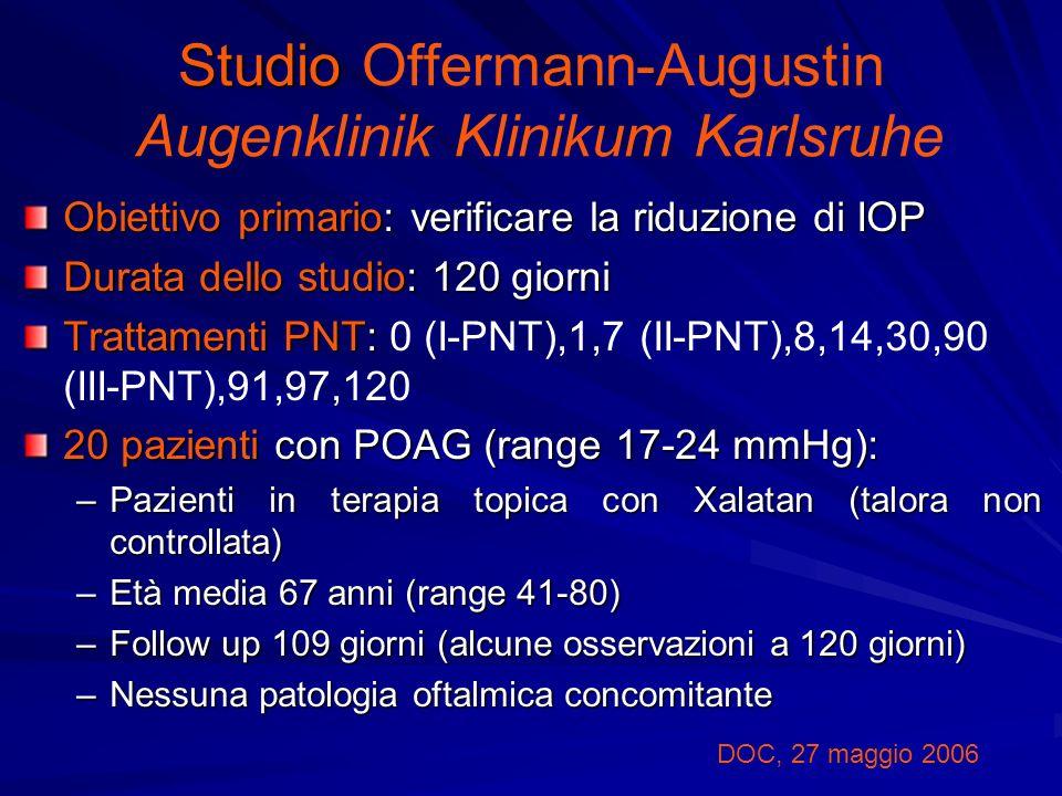 Studio Studio Offermann-Augustin Augenklinik Klinikum Karlsruhe Obiettivo primario: verificare la riduzione di IOP Durata dello studio: 120 giorni Trattamenti PNT: Trattamenti PNT: 0 (I-PNT),1,7 (II-PNT),8,14,30,90 (III-PNT),91,97,120 20 pazienti con POAG (range 17-24 mmHg): –Pazienti in terapia topica con Xalatan (talora non controllata) –Età media 67 anni (range 41-80) –Follow up 109 giorni (alcune osservazioni a 120 giorni) –Nessuna patologia oftalmica concomitante DOC, 27 maggio 2006