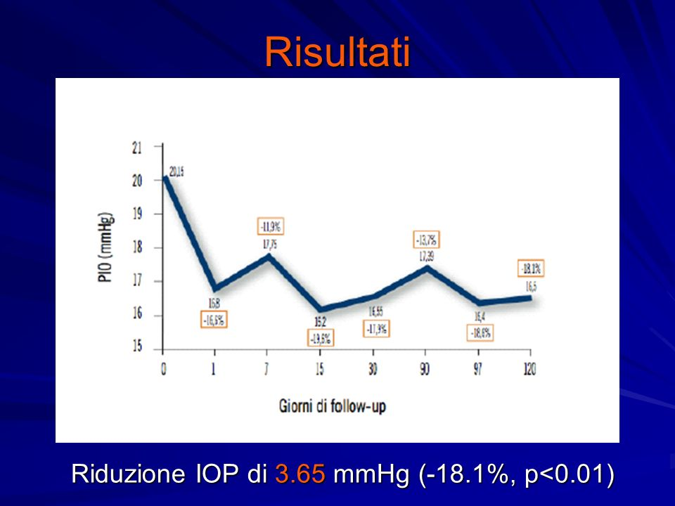 Risultati Riduzione IOP di 3.65 mmHg (-18.1%, p<0.01)