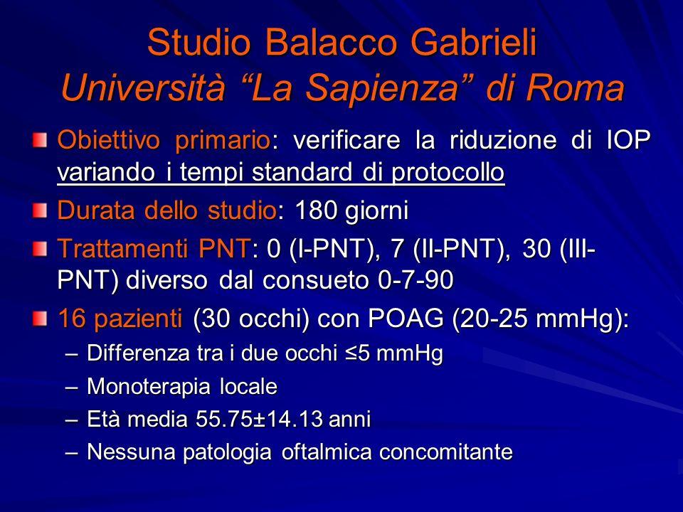 Studio Balacco Gabrieli Università La Sapienza di Roma Obiettivo primario: verificare la riduzione di IOP variando i tempi standard di protocollo Durata dello studio: 180 giorni Trattamenti PNT: 0 (I-PNT), 7 (II-PNT), 30 (III- PNT) diverso dal consueto 0-7-90 16 pazienti (30 occhi) con POAG (20-25 mmHg): –Differenza tra i due occhi 5 mmHg –Monoterapia locale –Età media 55.75±14.13 anni –Nessuna patologia oftalmica concomitante