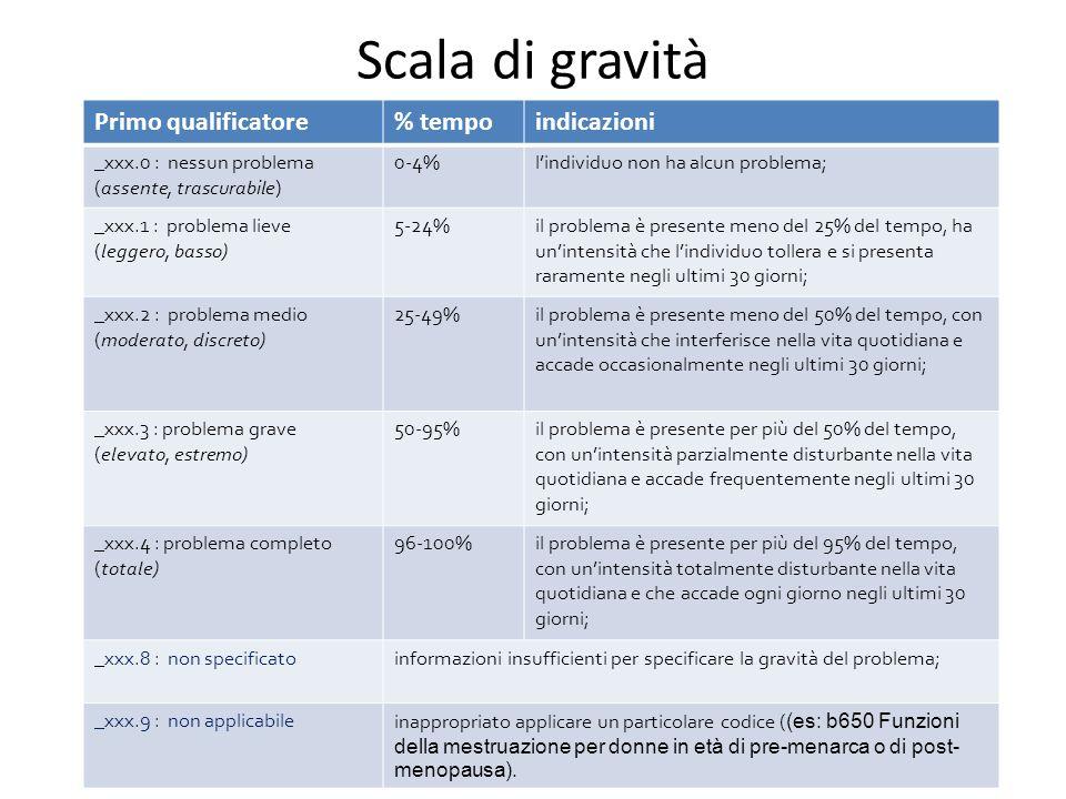Scala di gravità Primo qualificatore% tempoindicazioni _xxx.0 : nessun problema (assente, trascurabile) 0-4%lindividuo non ha alcun problema; _xxx.1 :