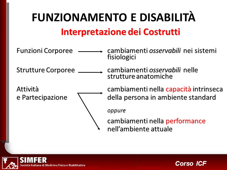 4 Corso ICF Interpretazione dei Costrutti Funzioni Corporee cambiamenti osservabili nei sistemi fisiologici Strutture Corporee cambiamenti osservabili