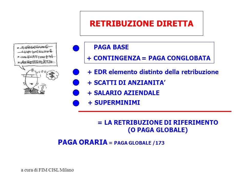 a cura di FIM CISL Milano RETRIBUZIONE DIRETTA + SCATTI DI ANZIANITA + SALARIO AZIENDALE + SUPERMINIMI = LA RETRIBUZIONE DI RIFERIMENTO (O PAGA GLOBAL