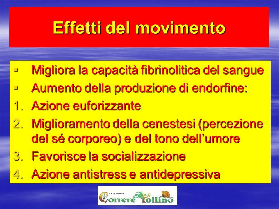 Effetti del movimento Migliora la capacità fibrinolitica del sangue Migliora la capacità fibrinolitica del sangue Aumento della produzione di endorfin